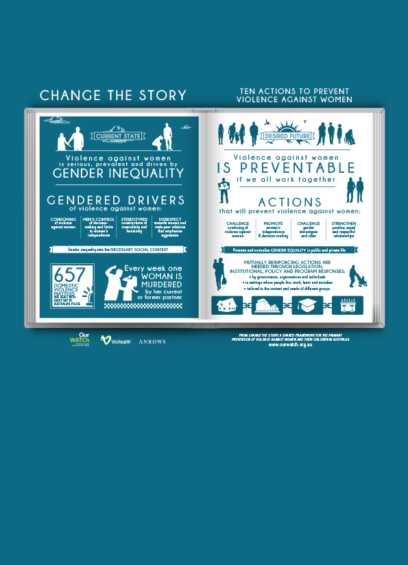 Screenshot of resource which is an infographic summarising 'Change the story'. It uses teal and white and is designed with text and shilouetted images of people.