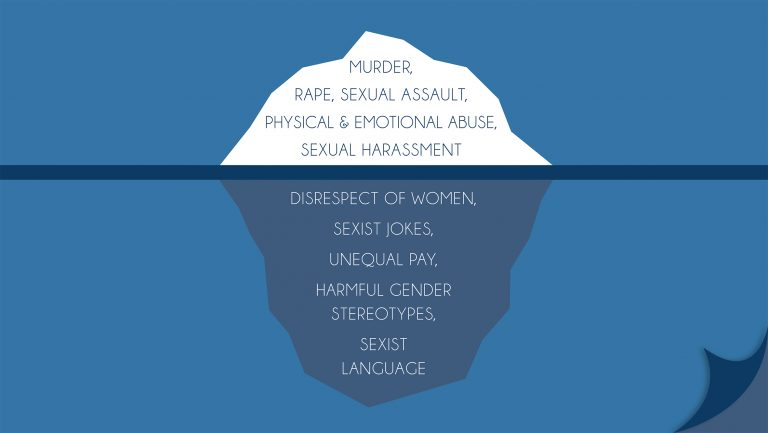 Graphic of an iceberg showing violence against women above water and the drivers of violence against women below the surface.