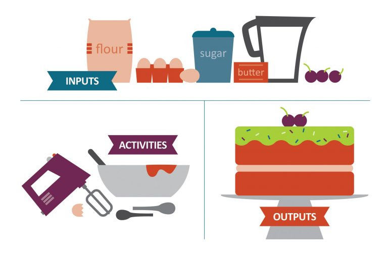 Stylised illustration of cake ingredients (inputs), the process of making a cake (activities) and a cake (outputs).